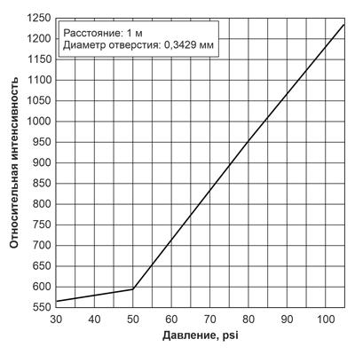 Рис. 6. Зависимость относительной интенсивности утечки от давления