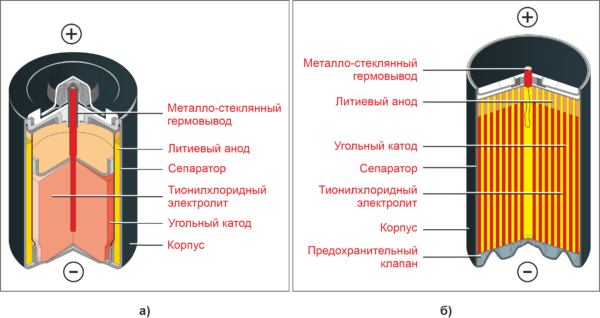 Рис. 2. Типовая конструкция батареек