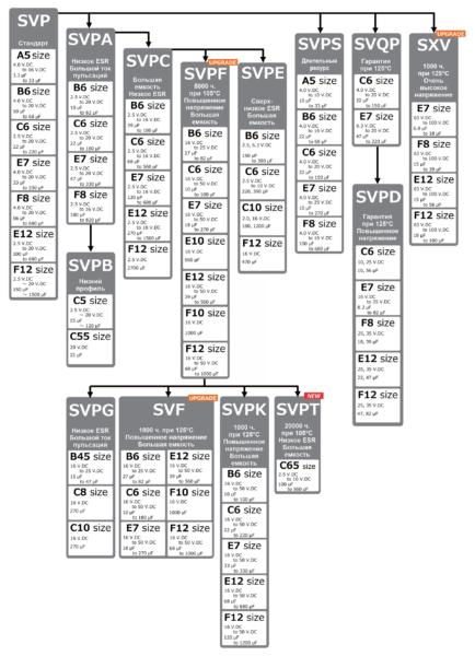 Рис. 8. Серии конденсаторов OS-CON (SMD)