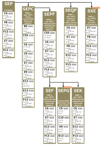 Рис. 9. Серии конденсаторов OS-CON (со штыревыми выводами)